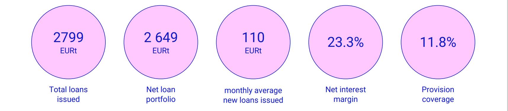fresh finance key financials 2020